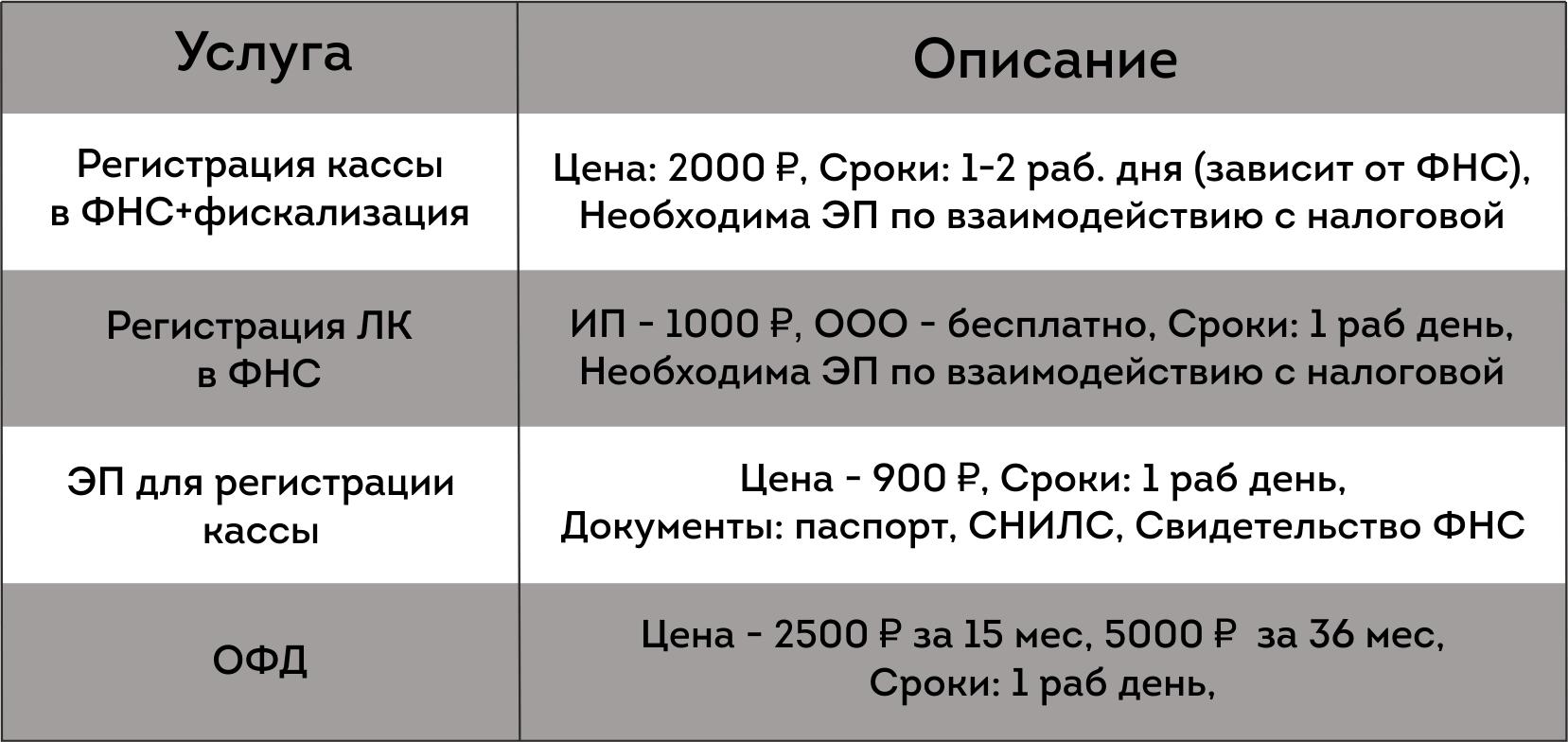 Услуги по регистрации кассы