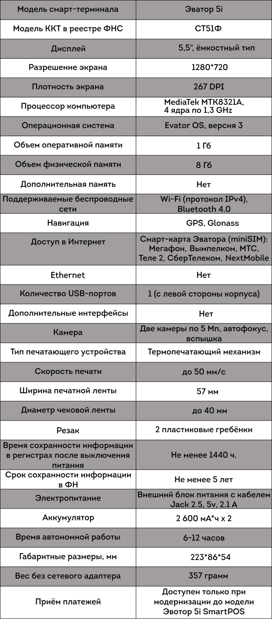 Эвотор 5i